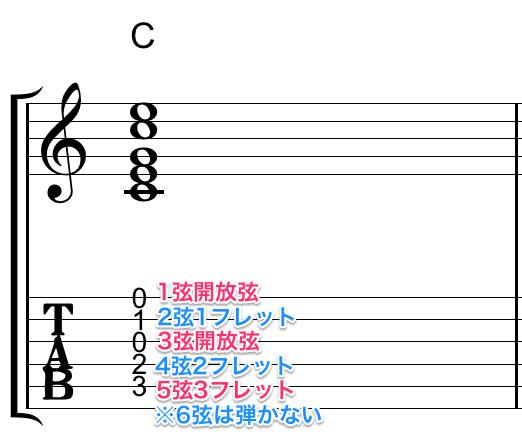 タブ譜 TAB譜 ギター 読み方