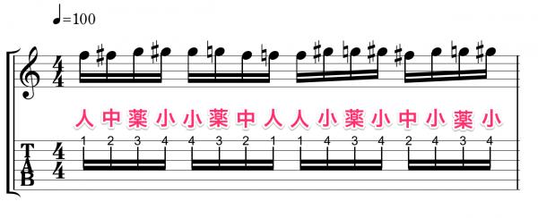 クロマチックスケール ギター 基礎練習