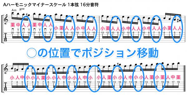 ギター スケール練習 速弾き TAB譜