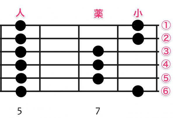 ギター ペンタトニックスケール 指板図