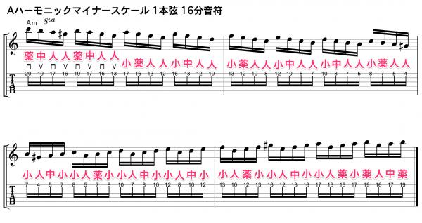 ハーモニックマイナースケール ギター 基礎練習 タブ譜 TAB譜