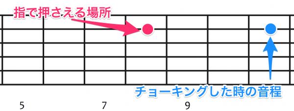1音半チョーキング,ギター,エレキギター