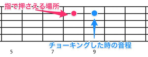 ハーフチョーキング,ギター,エレキギター