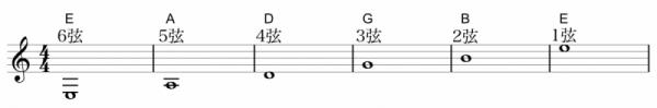 ギター チューニング 表