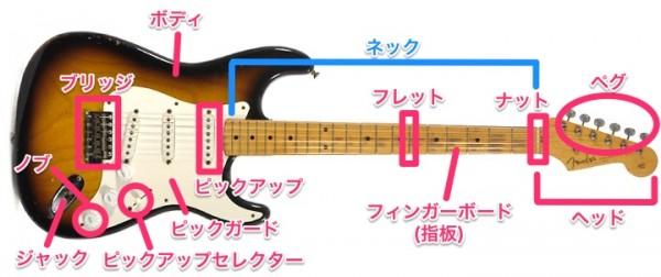 エレキギター 名前 名称 パーツ